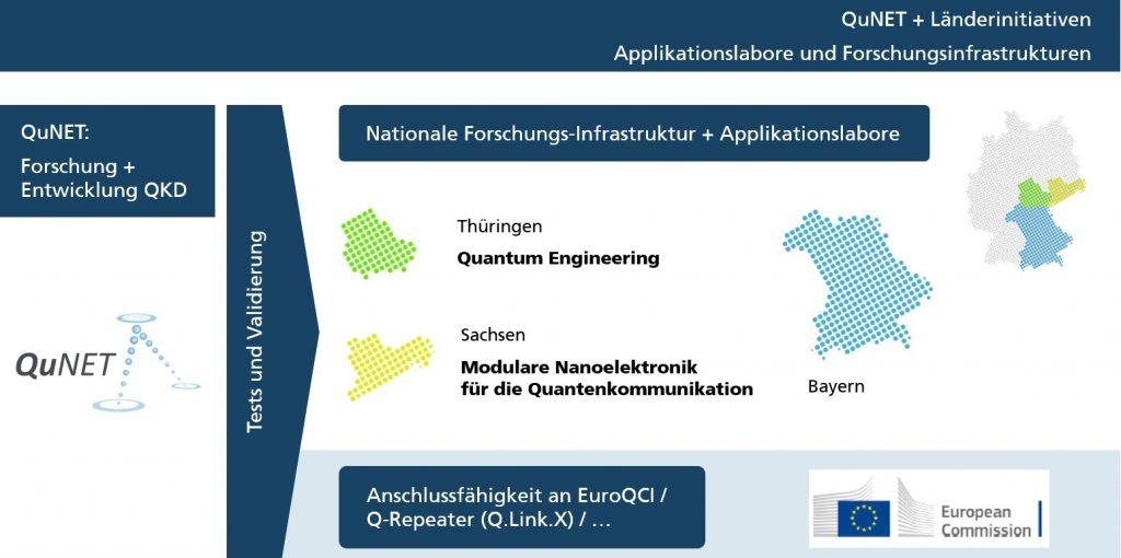 Visualisierung von QuNET und Länderinitiativen
